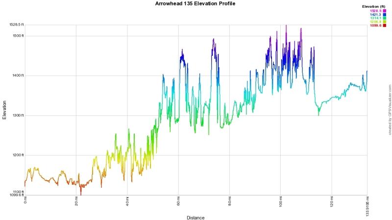 Arrowhead135Track_profile_jpeg