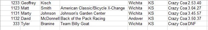 Race Results ... 900ft climb... Keepin it real at DFL