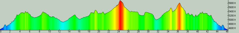Long Course Profile