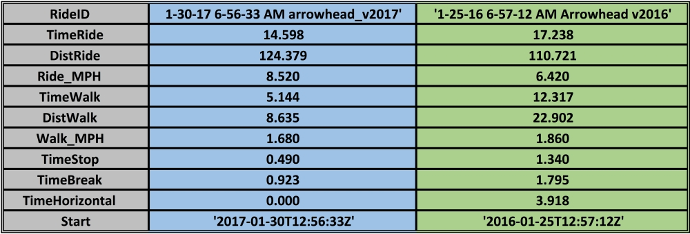 arrowhead-135-data-analysis