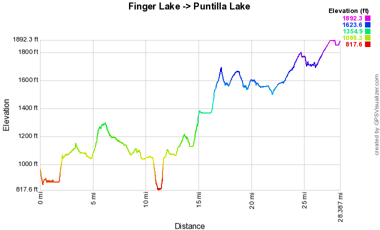 Fingerlake to Puntilla Lake