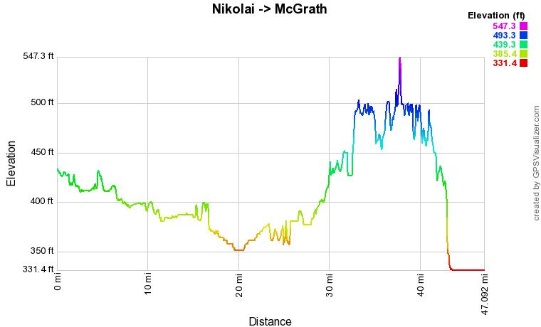 Nikolai to McGrath