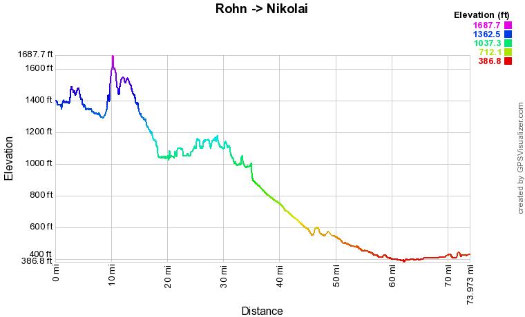 Rohn to Nikolai