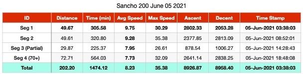Sancho 200 v2021 Data Summary jpg